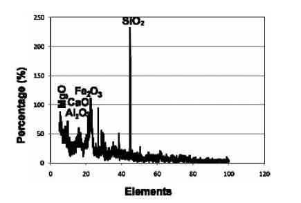 Acid Activation and Its Characterisation of Gulbarga City