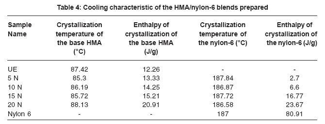Effect of Nylon-6 Concentration on the Properties of Hot