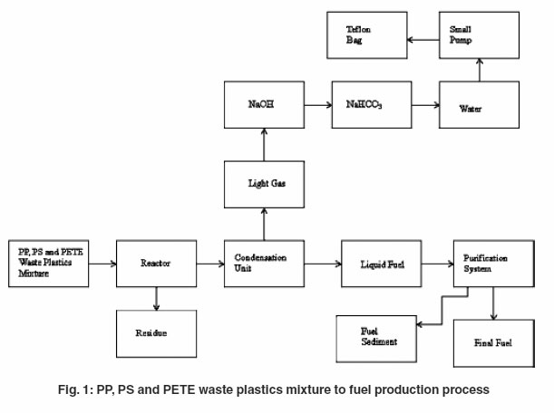 PP, PETE and PS Waste Plastics Mixture into Fuel | Material