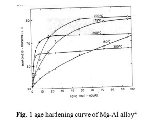 Fig. 1 age hardening curve of Mg-Al alloy4