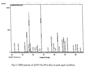 Fig.11 XRD pattern of AZ92+Sn (6%) alloy in peak aged condition