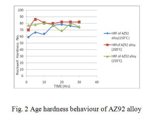 Fig. 2 Age hardness behaviour of AZ92 alloy