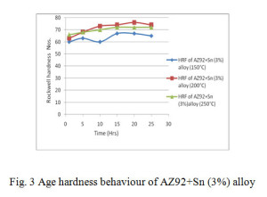 Fig. 3 Age hardness behaviour of AZ92+Sn (3%) alloy