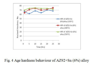 Fig. 4 Age hardness behaviour of AZ92+Sn (6%) alloy