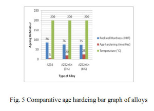 Fig. 5 Comparative age hardeing bar graph of alloys