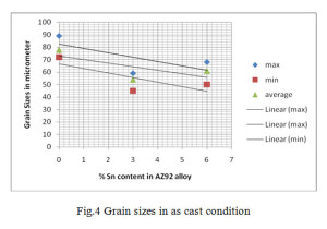 Fig.4 Grain sizes in as cast condition