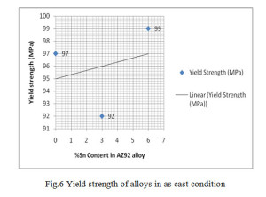 Fig.6 Yield strength of alloys in as cast condition