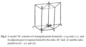 A model 'M' consists of a triangular prism formed