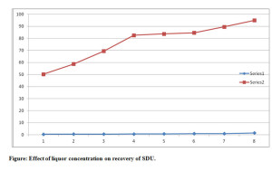 Figure: Effect of liquor concentration on recovery of SDU