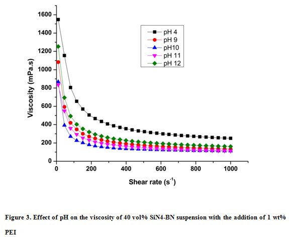 Preparation and Characterization of Si3N4-BN Ceramic