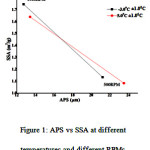 Figure 1: APS vs SSA at different temperatures and different RPMs