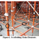 Figure1. Scaffolding Main Elements