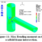 Figure 11: Max Bending moment on the scaffold frame intersection