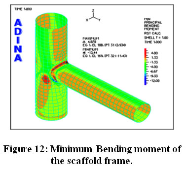 Crack Failure Analysis of Scaffolding Frame Intersection