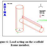 Figure 6: Load acting on the scaffold frame member