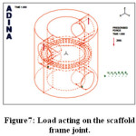 Figure7: Load acting on the scaffold frame joint