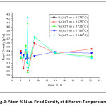 Fig.3: Atom % N vs. Fired Density at different Temperatures