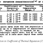 Table I : Variation in Coefficient of Thermal Expansion (CTE) of Invar 36