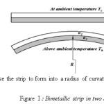 Figure I : Bimetallic strip in two states of heating