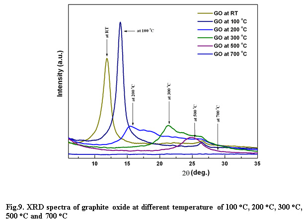 Xrd hta uv visible ftir and sem interpretation of reduced graphene click on image to enlarge ccuart Image collections