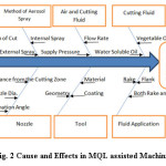 Fig. 2 Cause and Effects in MQL assisted Machining