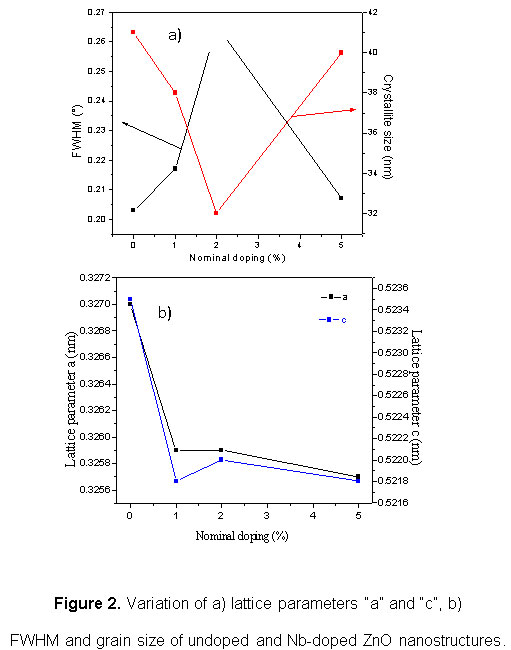 Effect of Nb Doping on Morphology, Optical and Magnetic