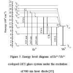 Figure 5. Energy level diagram of Er3+/Yb3+ codoped GEY glass system under the excitation  of 980 nm laser diode [35].