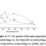 Figure 2: UV-Vis spectra of the nanocomposites: (a) P4ABA/Mag-Cu; (b) Poly(ANI-co-4ABA)/Mag-Cu (80/20); (c) Poly(ANI-co-4ABA)/Mag-Cu (20/80); (d) PANI/Mg-Cu.