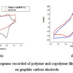 Figure 4: Cyclic voltammograms recorded of polymer and copolymer films formed in 1.0 M HClO4 on graphite carbon electrode