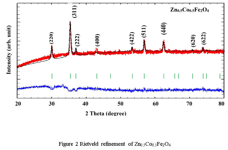 Cation Distribution of Zn0 5Me0 5Fe2O4 (Me = Co, Ni And Cu