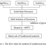 Figure 1. The flow chart for method of synthesized material