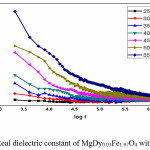 Figure 3. Real dielectric constant of MgDy0.03Fe1.97O4 with frequency