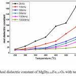 Figure 5 Real dielectric constant of MgDy0.03Fe1.97O4 with temperature