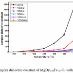Figure 6.Complex dielectric constant of MgDy0.03Fe1.97O4 with temperature