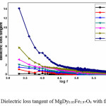 Figure 7. Dielectric loss tangent of MgDy0.03Fe1.97O4 with frequency