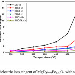 Figure 8. Dielectric loss tangent of MgDy0.03Fe1.97O4 with temperature