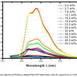 Fig 3: Fluorescence spectra of Pb(NO3)2 doped PVA-PVP blend films, with DL varied from 2.7 wt% up to 50.5 wt%.