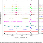 Fig 5:  Raman spectra of Pb(NO3)2 doped PVA-PVP blend films, with DL varied from 2.7 wt% up to 50.5 wt%