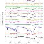 Fig 6.  FTIR spectra of Pb(NO3)2 doped PVA-PVP blend films, with DL varied from 2.7 wt% up to 50.5 wt%