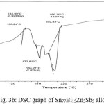 Fig. 3b: DSC graph of Sn77Bi15Zn3Sb5 alloy