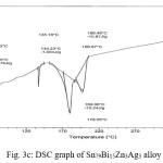 Fig. 3c: DSC graph of Sn79Bi15Zn3Ag3 alloy