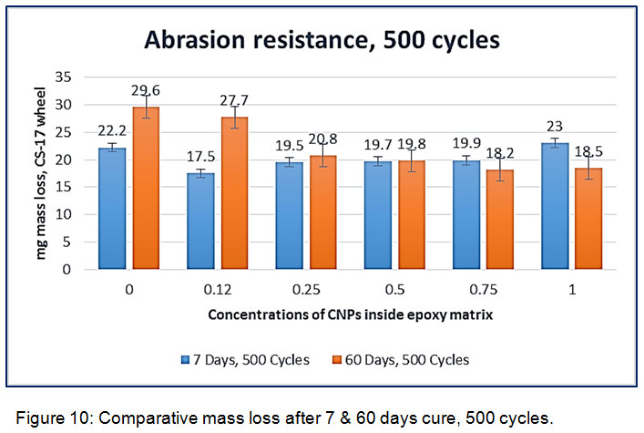An Investigation of Abrasion Resistance Property of Clay