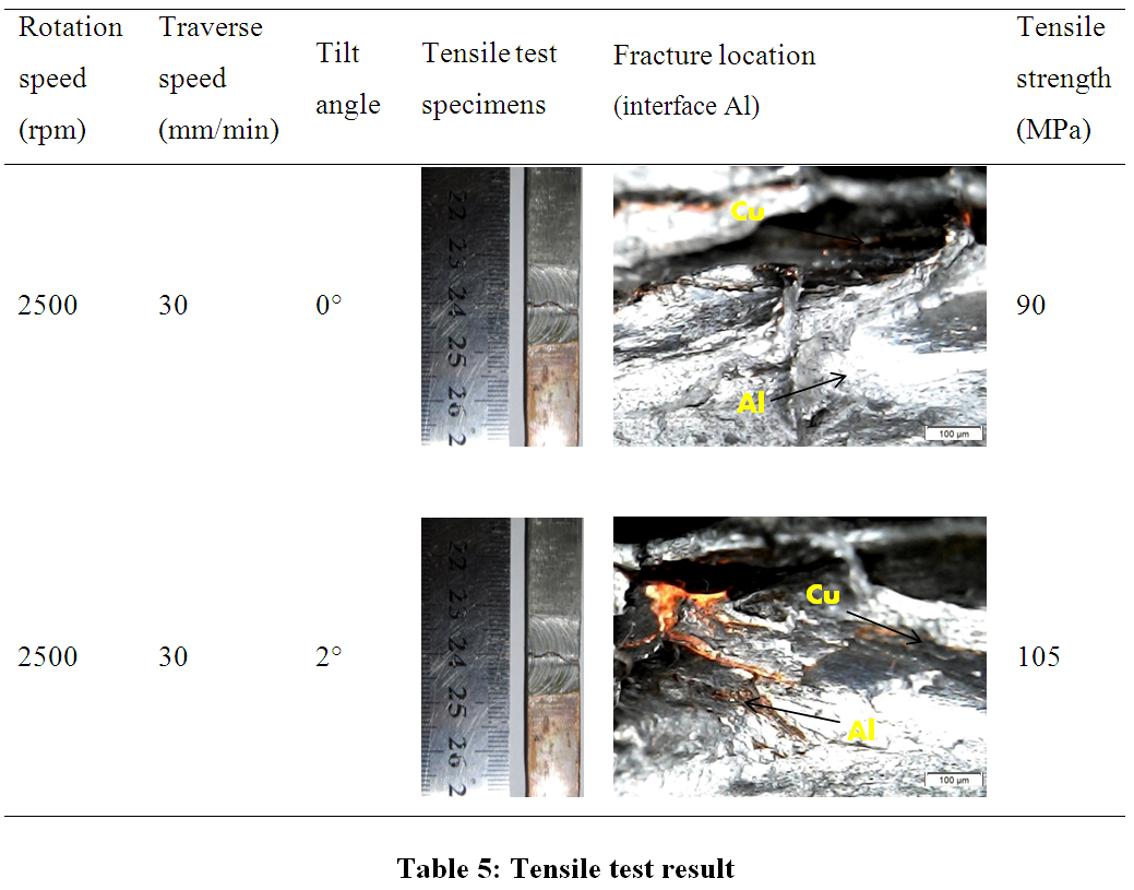 Friction Stir Welding >> Mechanical and Microstructure Properties on Al-Cu Joint ...
