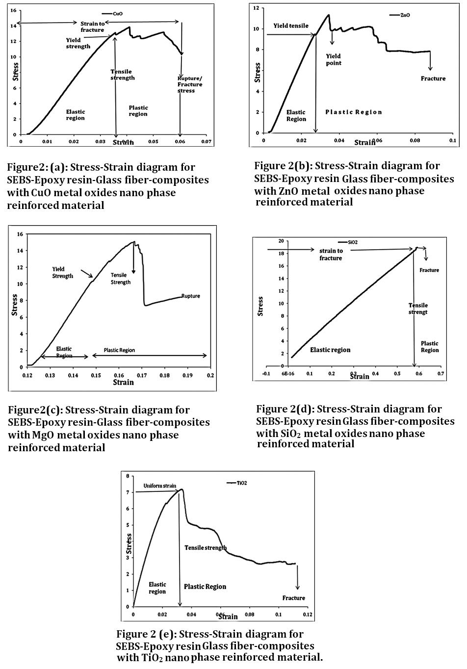 Astounding Stress Strain Analysis And Deformation Behaviour Of Fibre Reinforced Wiring Digital Resources Antuskbiperorg